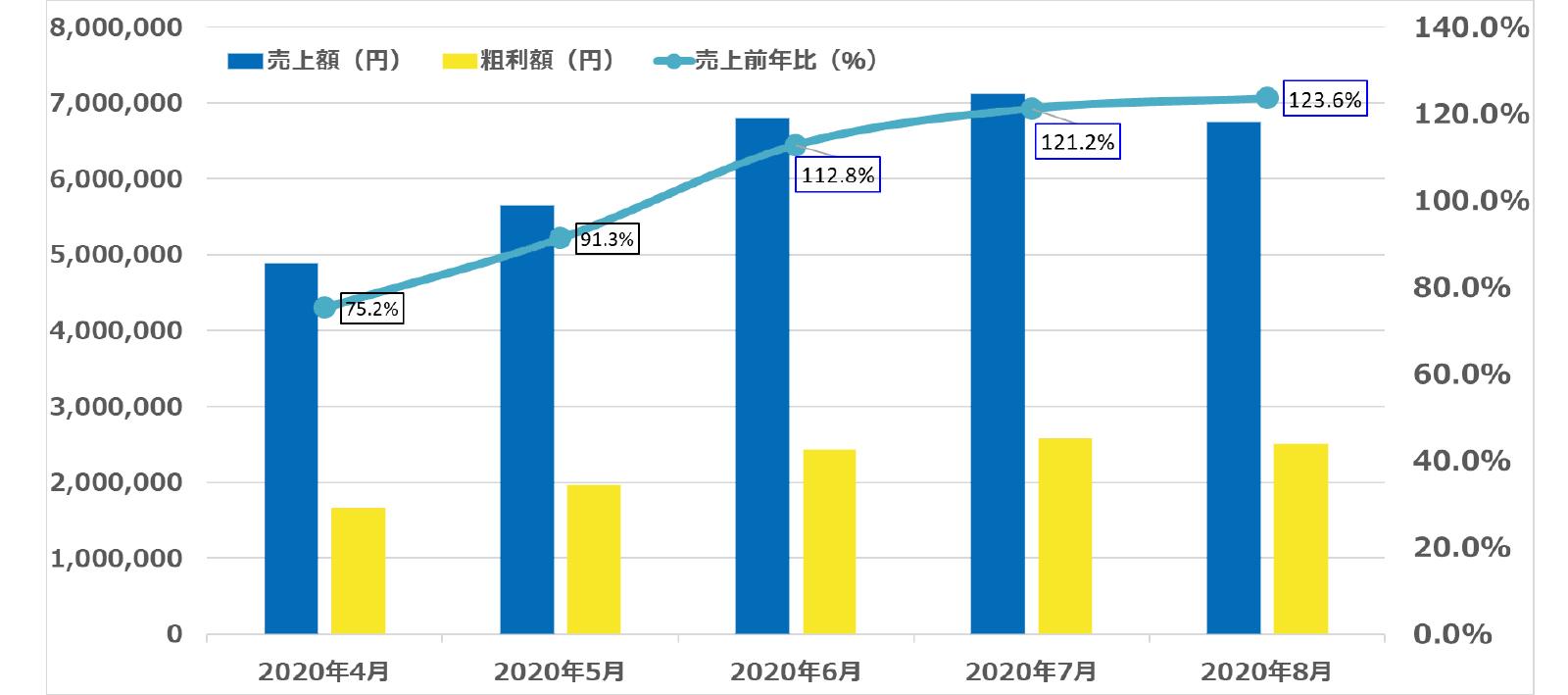 練習場加盟店舗の売上前年比推移(平均)
